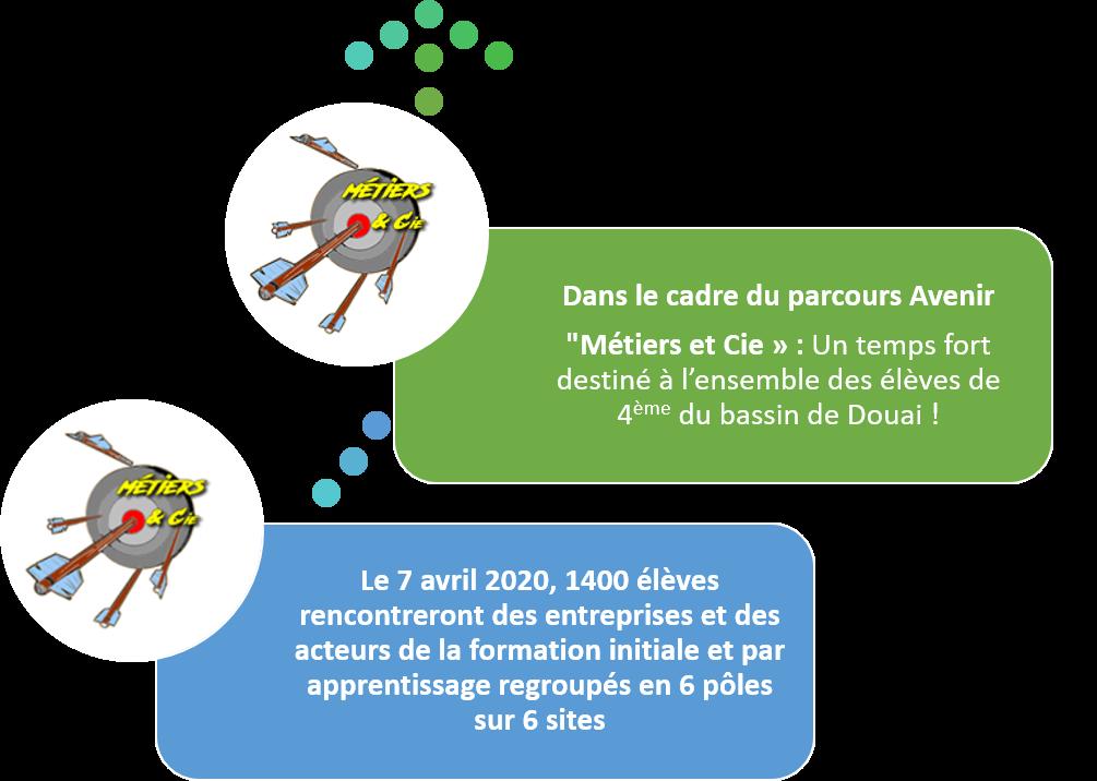 «Métiers et Cie » : Un temps fort destiné à l'ensemble des élèves de 4ème du bassin de Douai !
